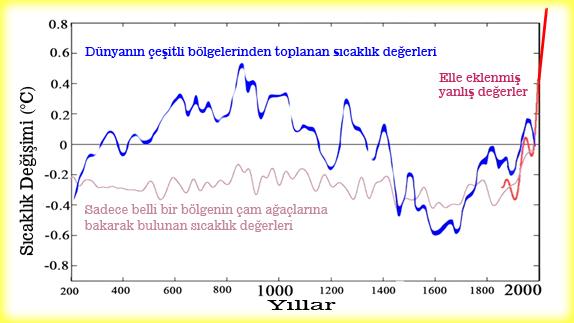 insanlari-ve-insanligi-sevmeyenler-grafik-2