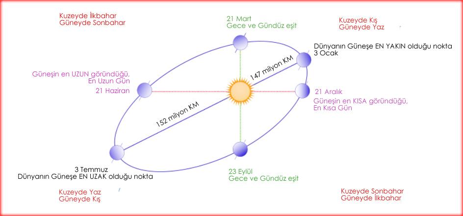 SOLSTICE---EQUINOX