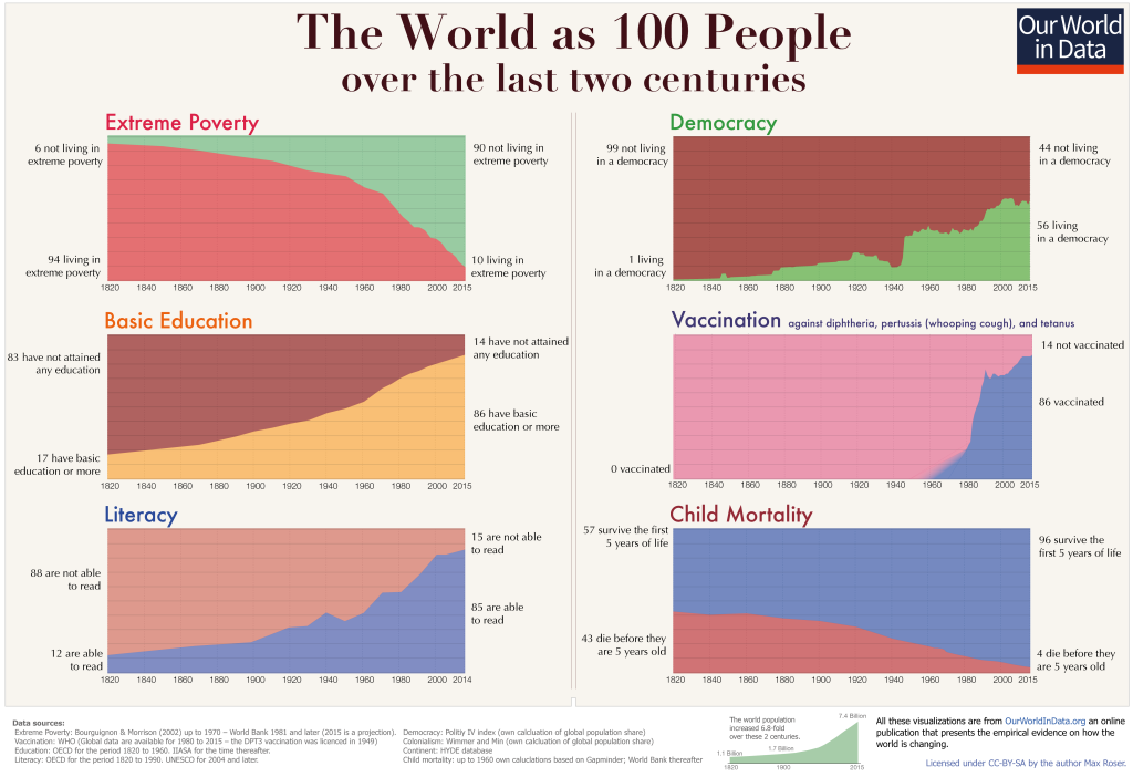 Two-centuries-World-as-100-people